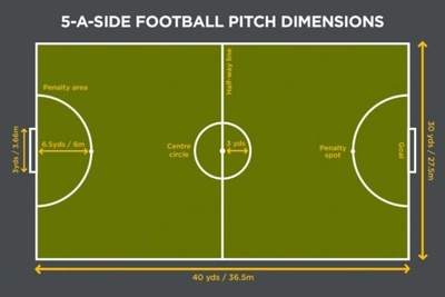 Kích thước sân bóng đá 5 người tiêu chuẩn FIFA