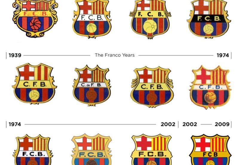 Lịch sử phát triển, thành tích thi đấu, đội hình... của CLB Barca