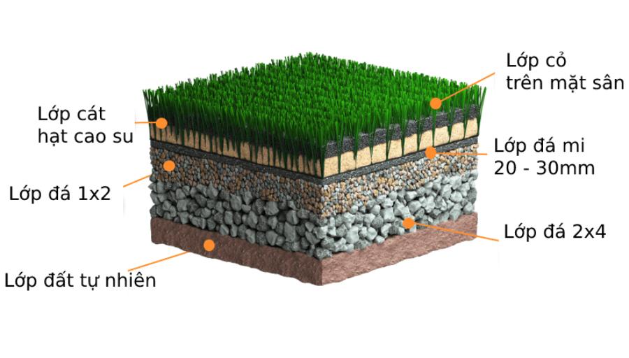 Cấu tạo của sân cỏ nhân tạo